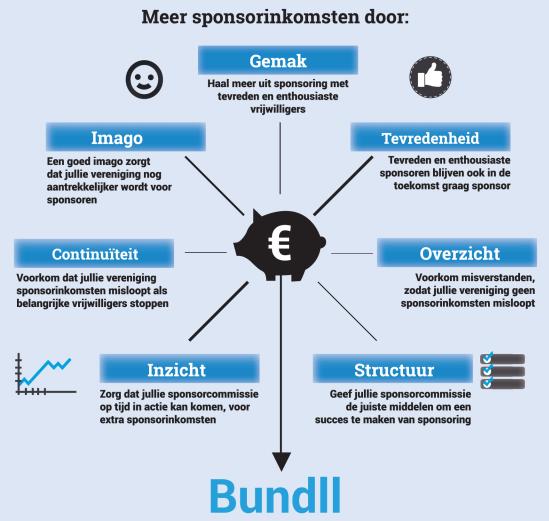 Voordelen van Bundll Sponsorbeheer